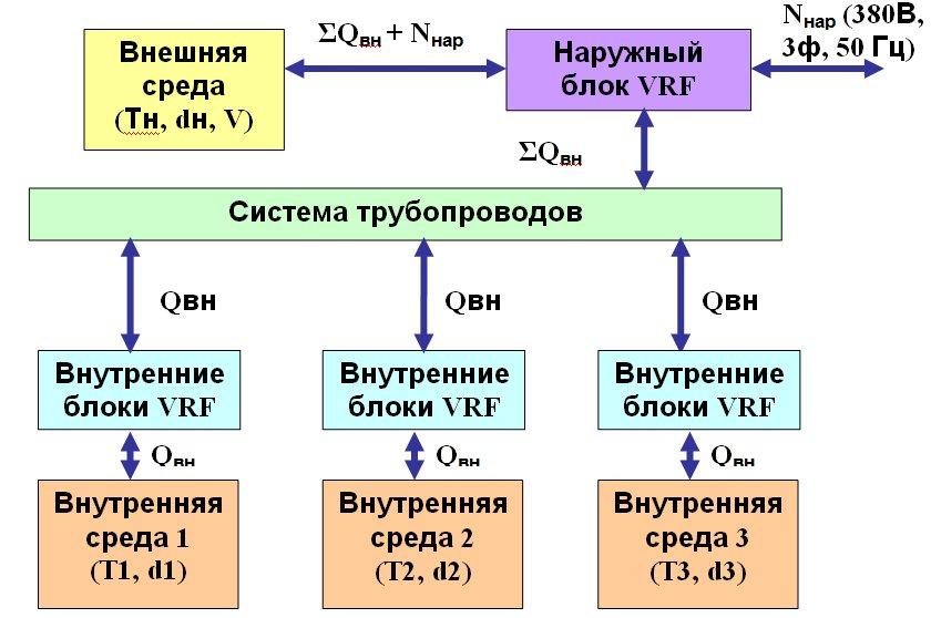 Рис. 3. Структурная схема VRF системы кондиционирования.