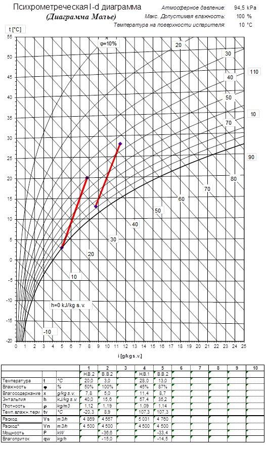 Рис. 2. I-D диаграмма работы испарителя приточки при стандартном (неправильном) подборе ККБ