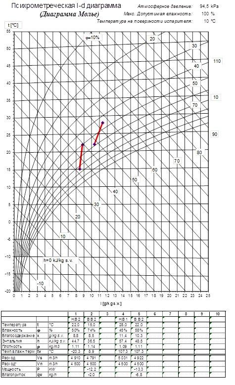 Рис. 3. I-D диаграмма работы испарителя приточки при правильном подборе ККБ.
