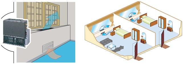 Вариант интерьера жилых помещений с установкой внутренних блоков канального типа под окнами