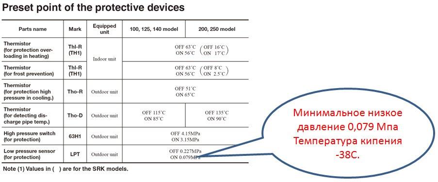 Минимальное давление, при котором кондиционер отключается по защите – 0,079 Мпа
