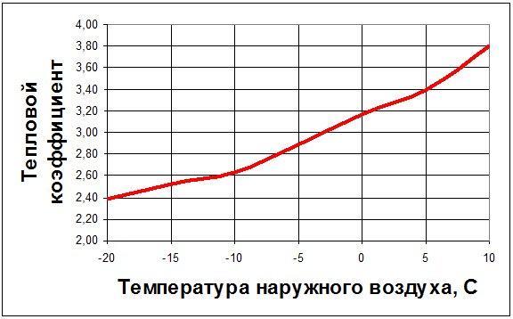 Зависимость теплового коэффициента от температуры наружного воздуха