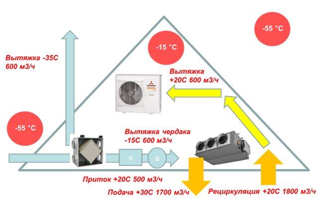 Схема утилизации тепла вытяжного воздуха тепловым насосом и рекуператором