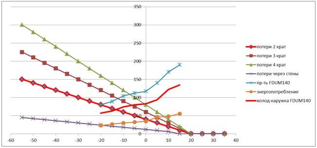 График потери тепла 1 м2 здания при разной кратности воздухообмена и «холодопроизводительность» наружного блока кондиционера при работе на тепло